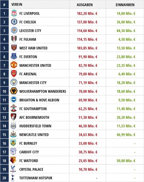 © Transfermarkt / Die Einnahmen und Ausgaben der Premier League-Klubs 2018/19