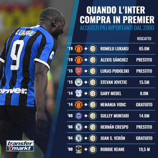 Quando l'Inter compra in Premier, la top10 dal 2000