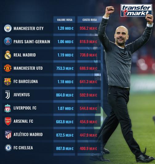 Le rose più costose del calcio europeo