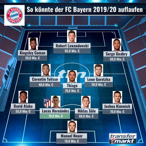 © imago images/TM - Top-Elf: So könnte Bayern München 2019/20 spielen