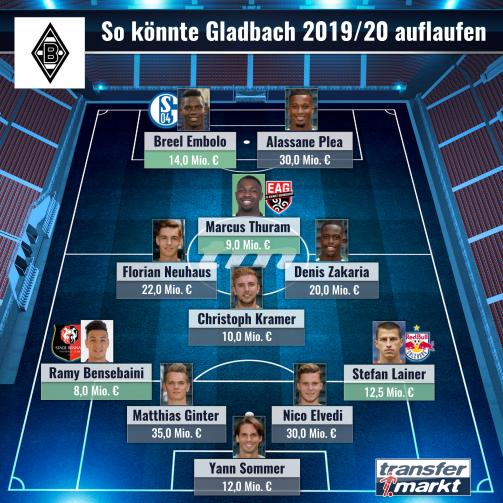 © imago images/TM - Top-Elf: So könnte Borussia Mönchengladbach 2019/20 spielen