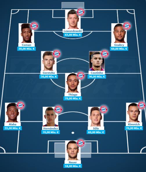 So könnten die Bayern spielen – Jetzt selber aufstellen!