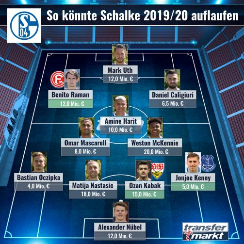 © imago images/TM - Top-Elf: So könnte Schalke 04 019/20 spielen