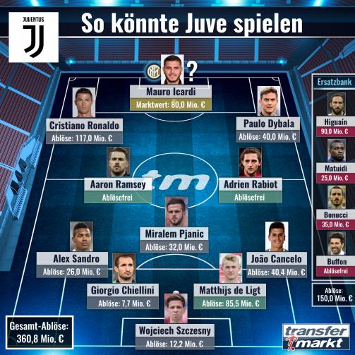 So könnte Juventus Turin 2019/20 spielen – Jetzt selbst aufstellen!