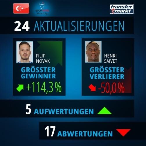 © imago/Transfermarkt - Die größten Gewinner und Verlierer des Süper Lig-Zwischenupdates