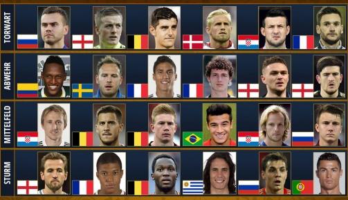 © imago/Transfermarkt - Aus 24 Kandidaten: Wähle jetzt den Spieler der WM 2018