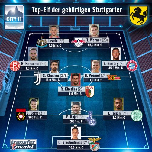 Die Top-Elf der in Stuttgart geborenen Profis
