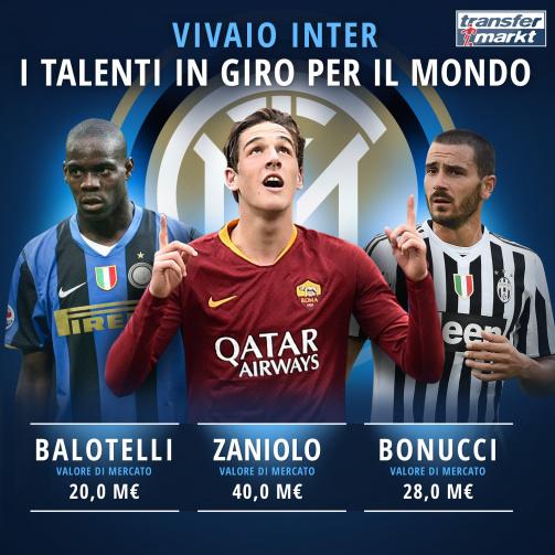 Vivaio Inter: i talenti cresciuti in casa nerazzurra