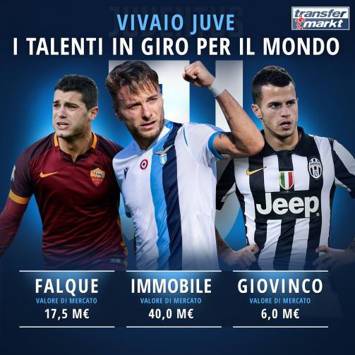Talenti cresciuti in casa Juve