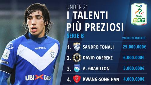 I talenti più preziosi della Serie B