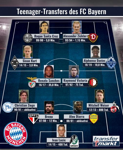 Diese Spieler wechselten als Teenager zum FC Bayern