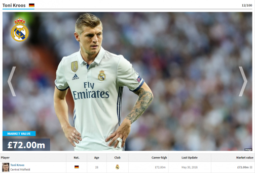 Toni Kroos 11th Most Valuable LaLiga Player