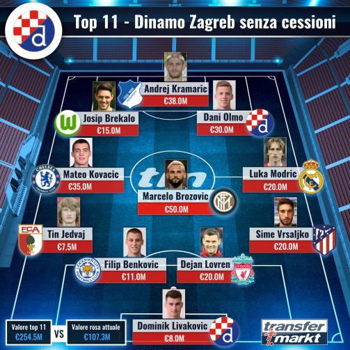 Come potrebbe giocare la Dinamo Zagreb senza cessioni