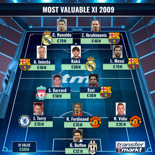 The Most Valuable XI 2009