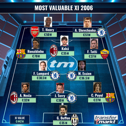 Top 11 Most Valuable Players in 2006