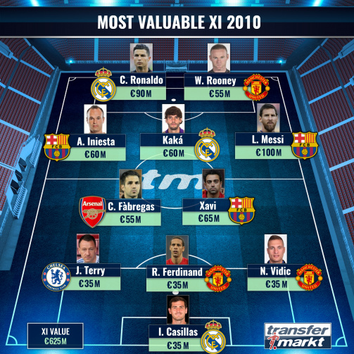 Most Valuable XI 2010