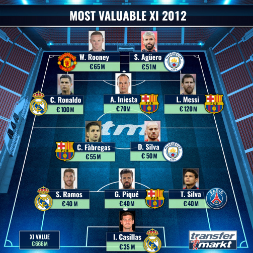 The most valuable XI 2012