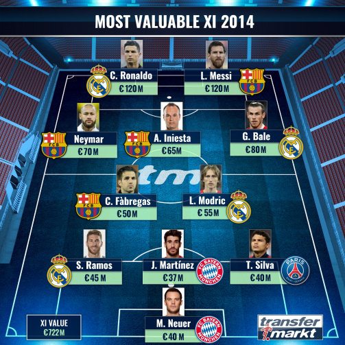 The most valuable XI 2014