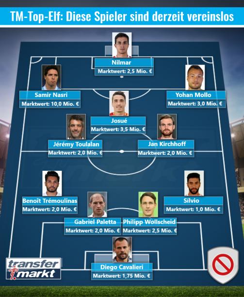 © Transfermarkt / TM-Top-Elf: Diese Spieler sind derzeit vereinslos