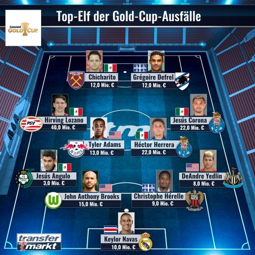 Die wertvollsten Spieler, die nicht am Gold Cup teilnehmen