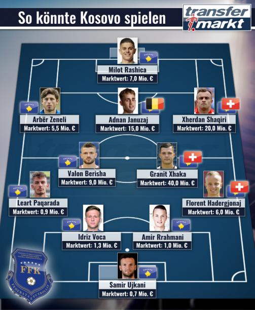 © imago/Transfermarkt - Top-Elf mit Zweitnationalitäten: So könnte Kosovo spielen