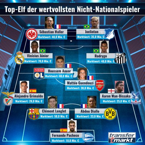 Frankreich dominiert: Die Top-Elf der wertvollsten Nicht-Nationalspieler