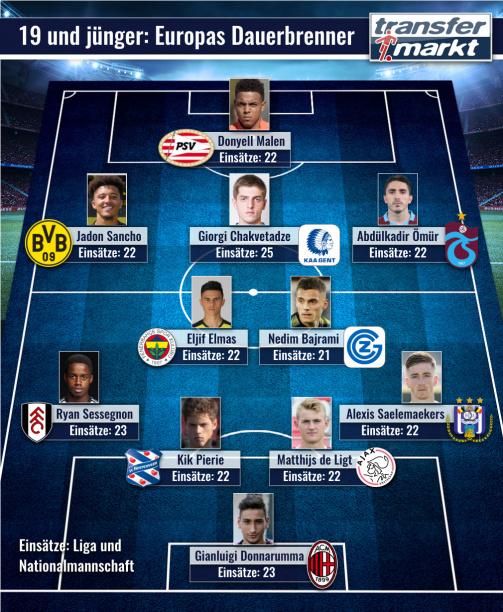 Die Top Elf der Dauerbrenner unter den Talenten in den Top-15-Ligen