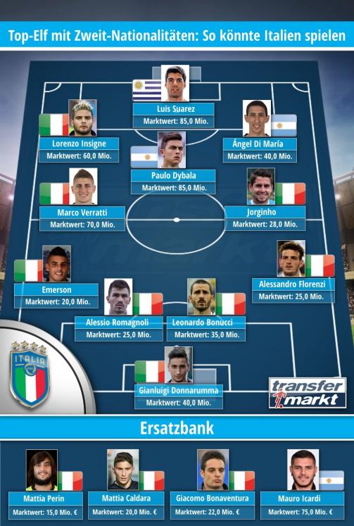 © Transfermarkt / Top-Elf mit Zweit-Nationalitäten: So könnte Italien auflaufen