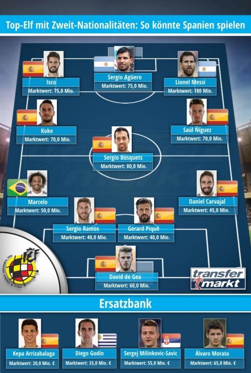 © Transfermarkt / Top-Elf mit Zweit-Nationalitäten: So könnte Spanien auflaufen