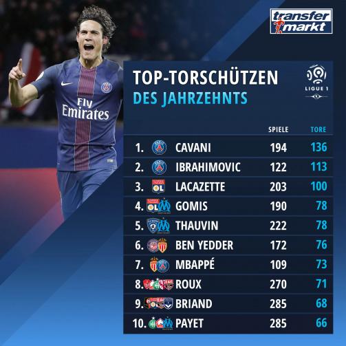 © imago images/TM - Edinson Cavani vorn: Die zehn erfolgreichsten Ligue 1-Torschützen der Dekade 2010-2020