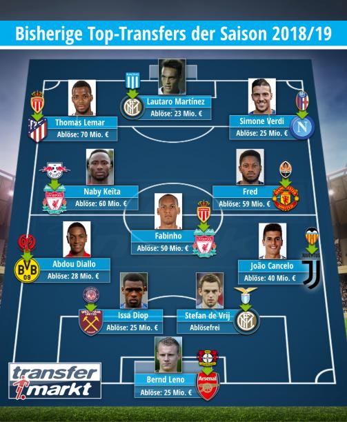© Transfermarkt / Bisherige Top-Transfers der Saison 2018/19