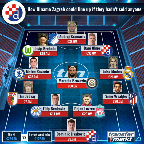 Dinamo Zabreb without departures