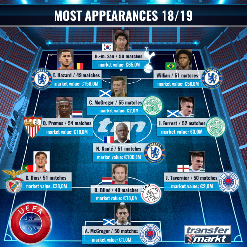 Top XI most appearances in 2018/19