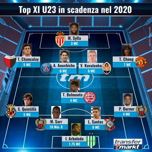 Liberi da giugno: la top XI degli U23 in scadenza