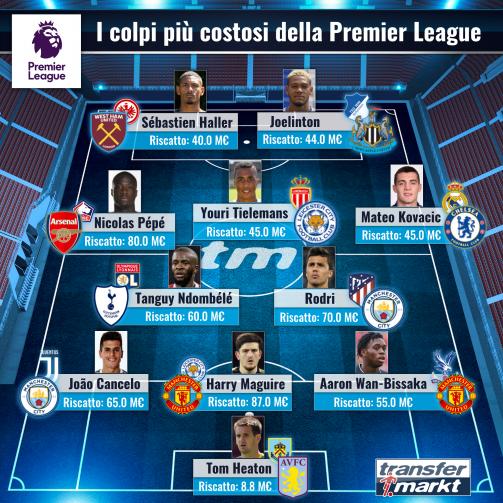 La top 11 del mercato della Premier League per costo d'acquisto