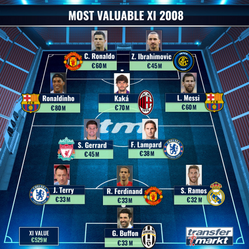 Most Valuable XI 2008