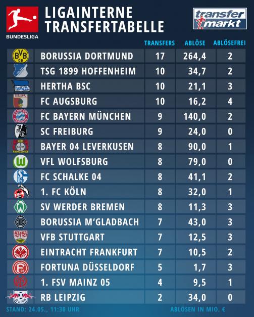 So kaufen die Bundesliga-Klubs bei der Konkurrenz ein