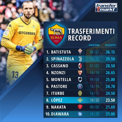 Trasferimenti record della Roma
