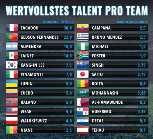 Wertvollstes Talent pro Team