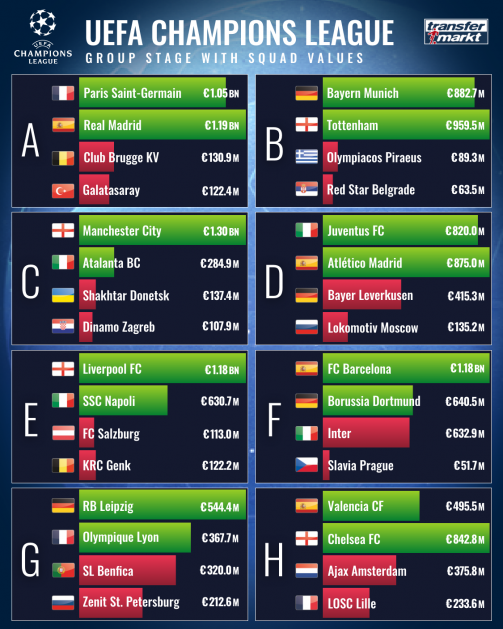champions league 16 16 teams with higher market values advanced spreading provides for first transfermarkt champions league 16 16 teams with