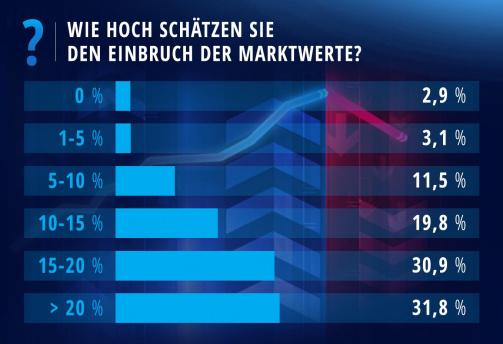 Umfrage-Ergebnis: Wie hoch wird der Einbruch bei den Marktwerten?