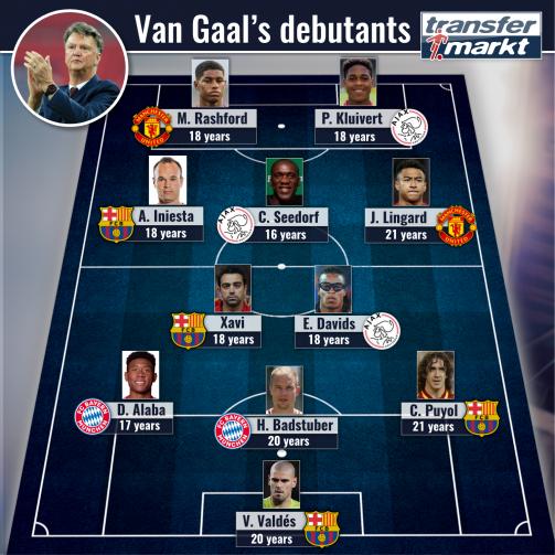 Debutants Under van Gaal: Top XI