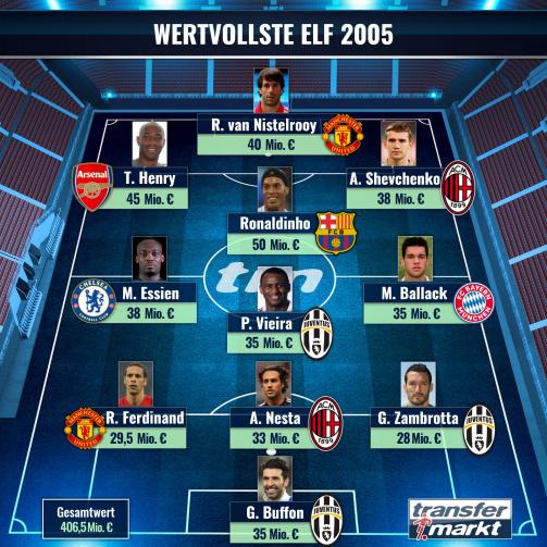 Die weltweit wertvollste Elf 2005 mit Ballack, Herny und Buffon