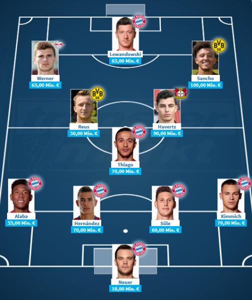 Jetzt selber aufstellen: Die wertvollste Elf der Bundesliga