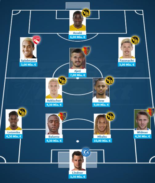 Die wertvollste Elf der Schweizer Super League