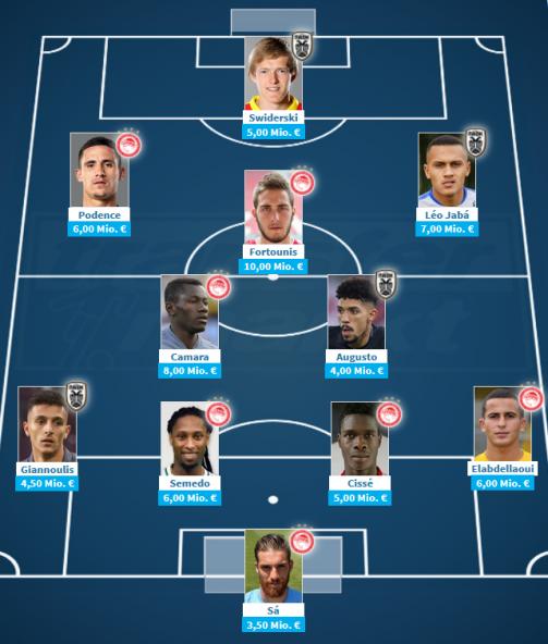 PAOK & Olympiakos stellen die wertvollste Elf der Super League