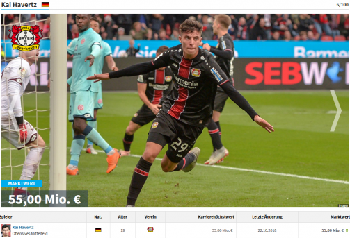 Havertz 6th place in Bundelsiga most valuable players