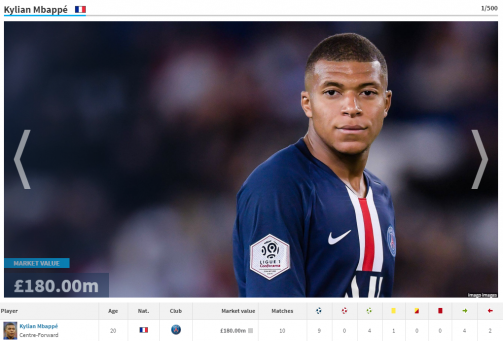 Mbappé, Sterling & Co. - the most valuable players