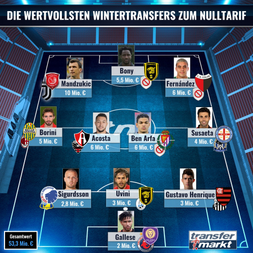 © imago images/TM - Nulltarif-Top-Elf: Diese Spieler wechselten im Winter-Transferfenster ablösefrei