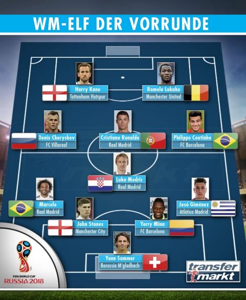 Von den Usern gewählt: Die Top-Elf der WM-Vorrunde
